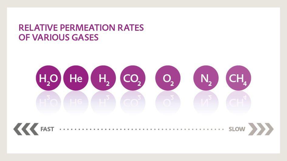 PRINCIPE DE PERMEATION SELECTIVE POUR LA SEPARATION DES GAZ